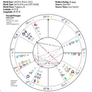 Ronald Reagan's natal chart.jpg
